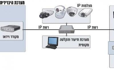מערכת מצלמות IP במעגל סגור