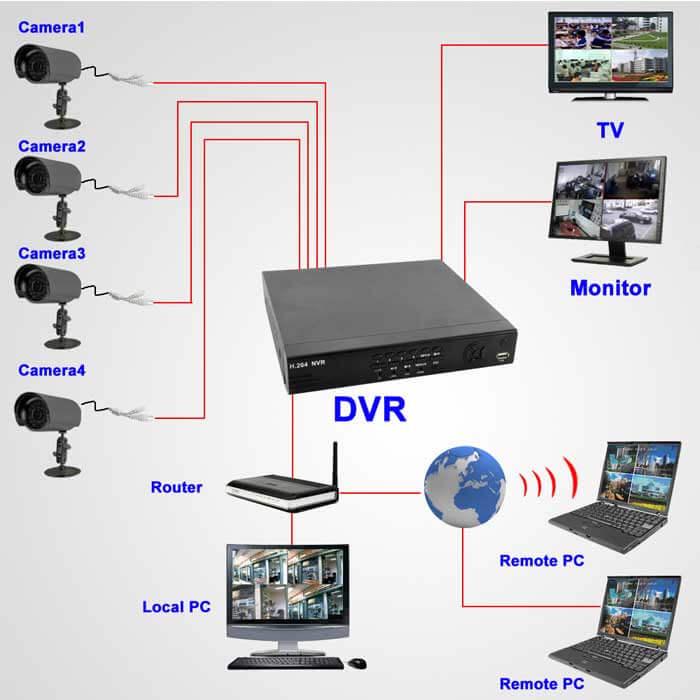 dvr מול NVR תרשים