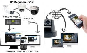 מצלמות אבטחה IP למערכת אבטחה